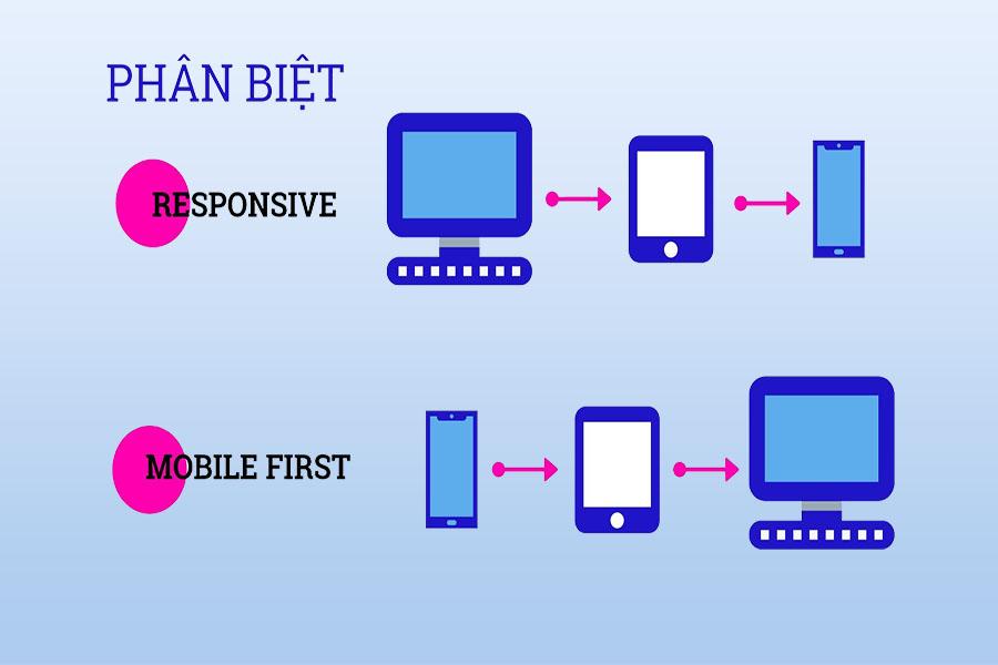 mobile-first-la-gi-1