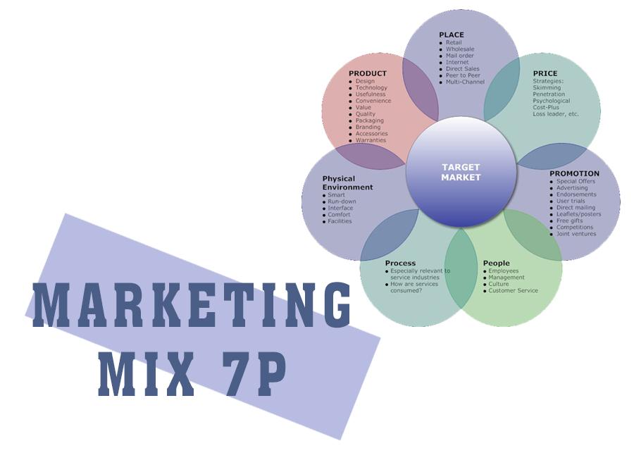 7P Marketing là gì? Chìa khoá thành công trong ngành dịch vụ