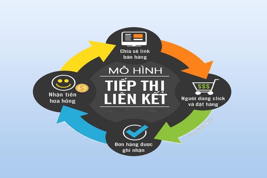 mô-hình-affiliate-marketing