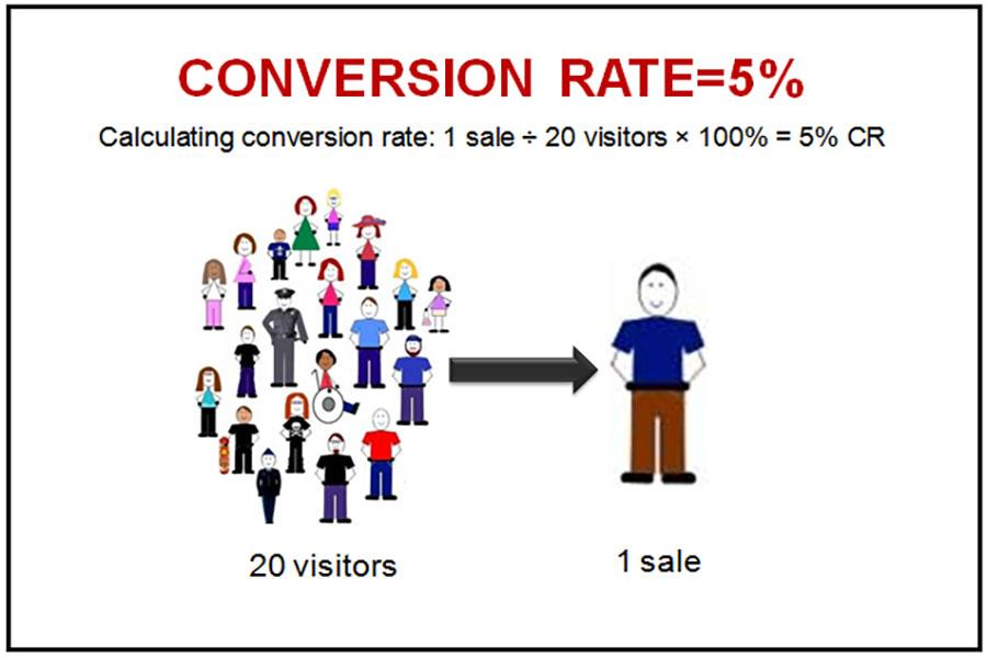uu-diem-Conversion-rate-la-gi