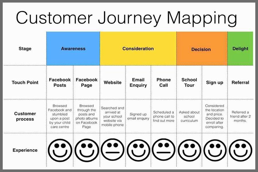 huong-dan-ve-customer-journey-la-gi-1