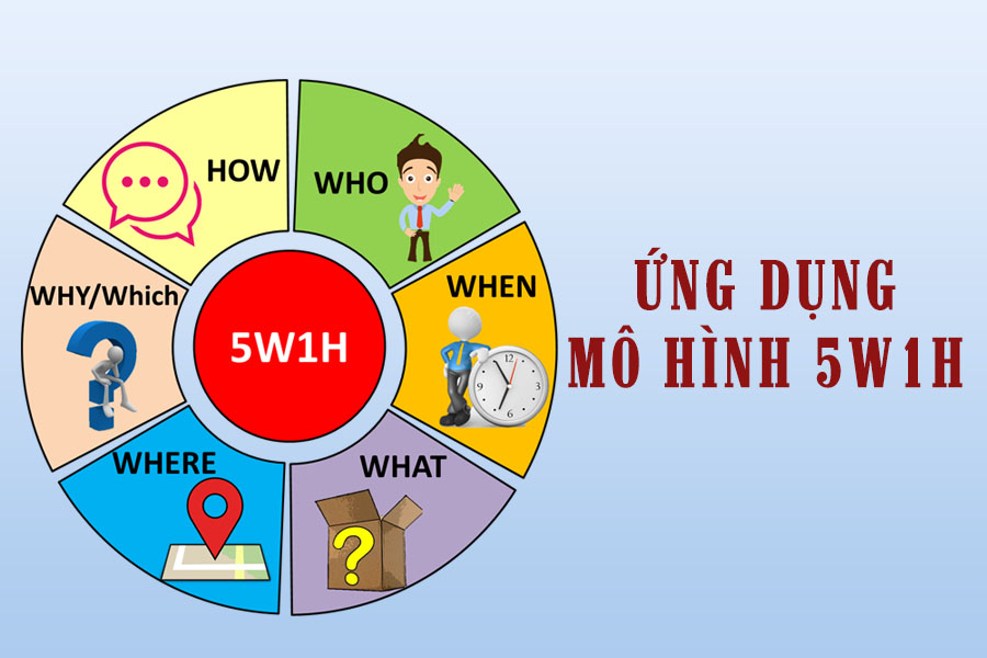 ung-dung-5w1h